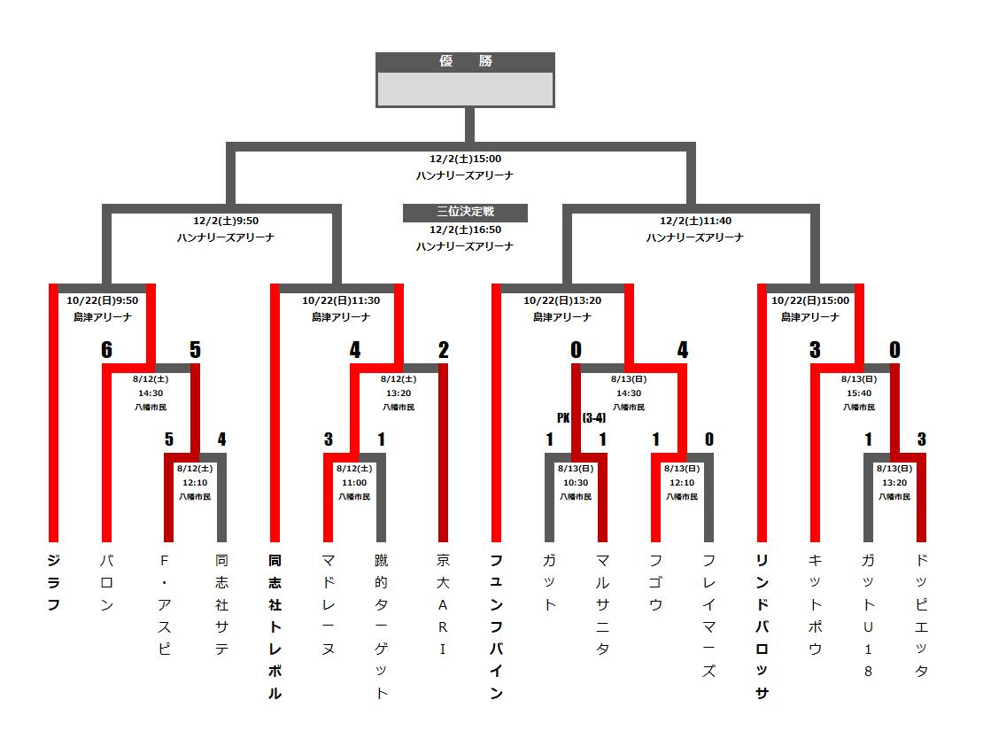 トーナメント表をわりと簡単にブログに載せる方法。